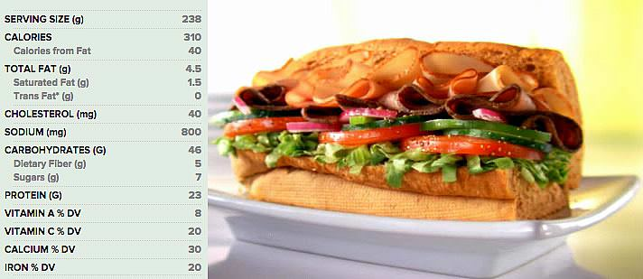 The Subway Nutrition Calculator